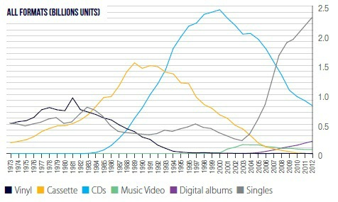 All-music-format-sales-chart