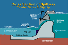 220px-Bonneville_Dam_spillway_cross-section