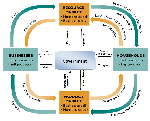 02-circular-flow-mixed-economy