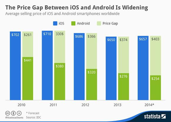 android-price-gap_large