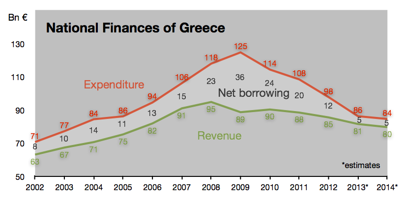 Greece_-_Public_revenue_vs_expenditure