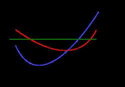 SORAnomics curve