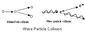 wave_particle_collision