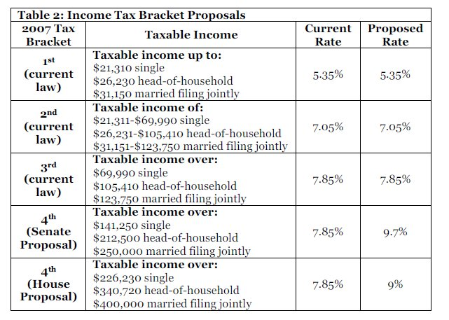 table-2007-income-tax-bracket-proposals
