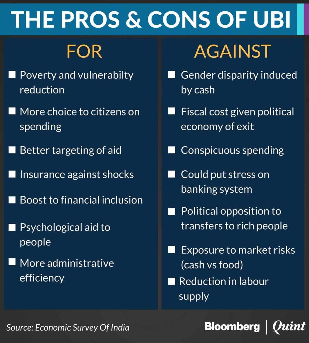 bloombergquint2f2017-012f6cf8b346-e85d-4b47-9c65-1ac5bef869812fhed-assessing-pros-and-cons-of-ubi-1